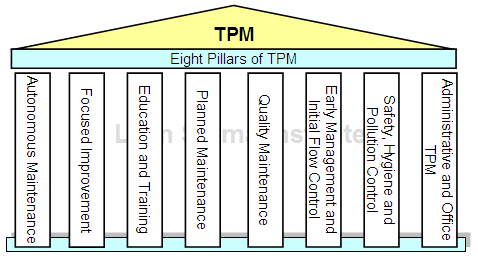 best service ab870 09ac4 The Eight Pillars of Total Productive Maintenance
