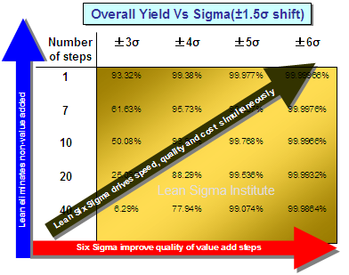 lean six sigma yield relationship matrix