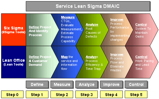 DMAIC as a Linear Process